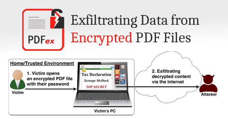 exfiltrating data from encrypted PDF