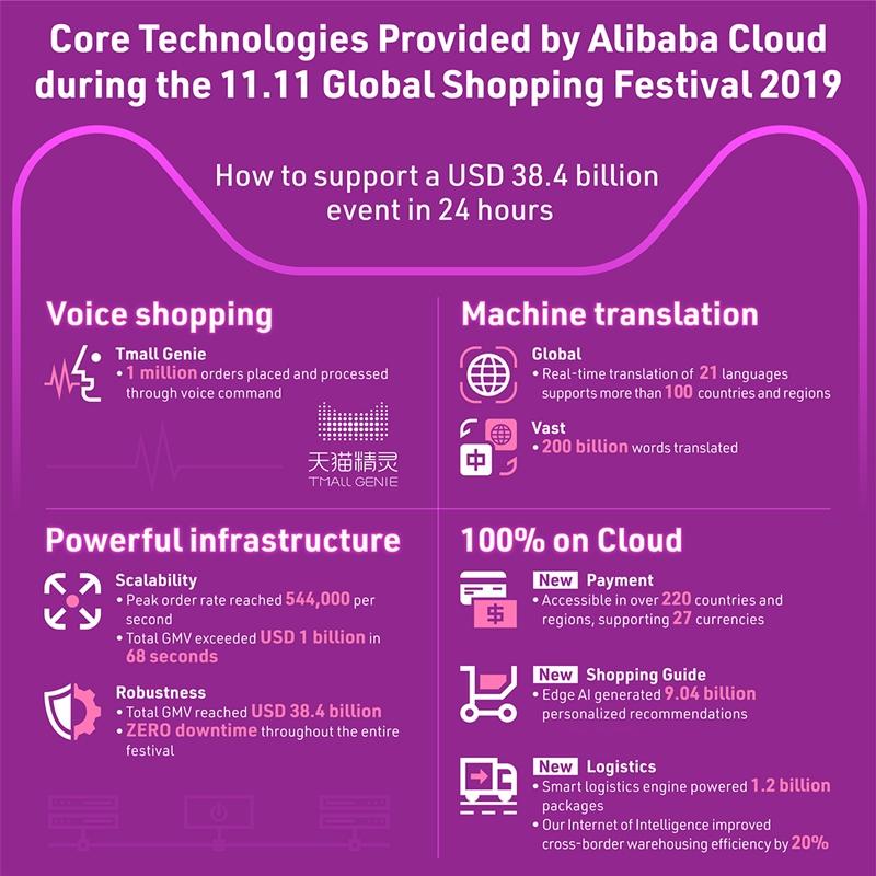 Aibaba Cloud 11.11 Sales-Statistic