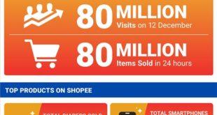 Shopee 12.12 Infographics 2019